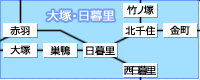 大塚・日暮里・竹ノ塚